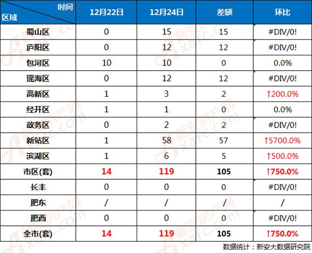 12月23日和12月24日合肥市各区商品房网签成交对比