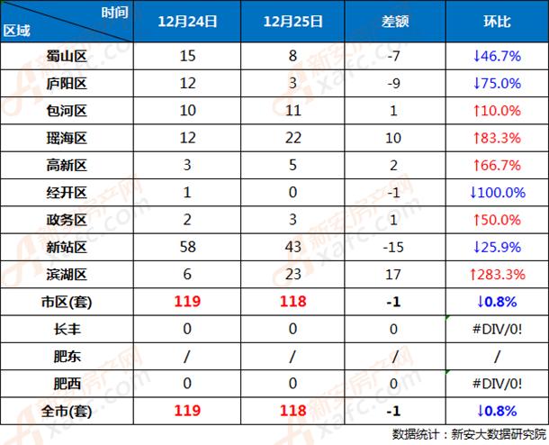 12月24日和12月25日合肥市各区商品房网签成交对比