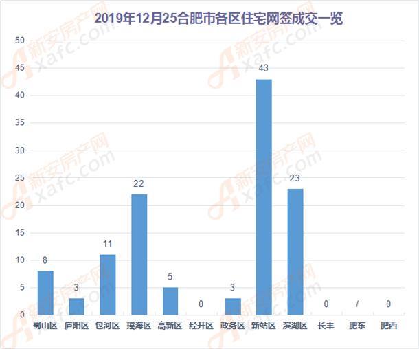 12月25日合肥市各区住宅网签成交一览
