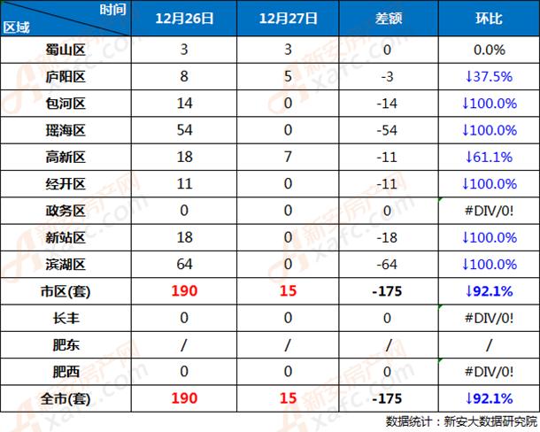 12月26日和12月27日合肥市各区商品房网签成交对比