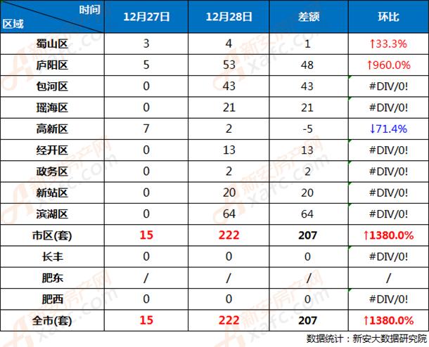 12月27日和12月28日合肥市各区商品房网签成交对比