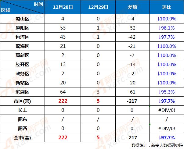 12月28日和12月29日合肥市各区商品房网签成交对比