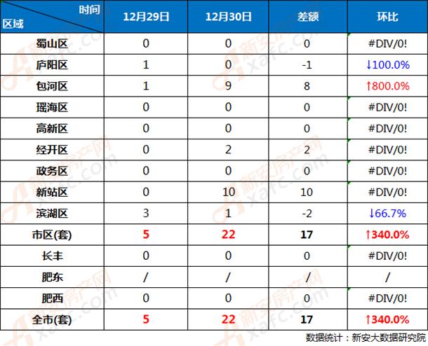12月29日和12月30日合肥市各区商品房网签成交对比