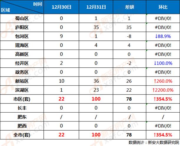 12月30日和12月31日合肥市各区商品房网签成交对比