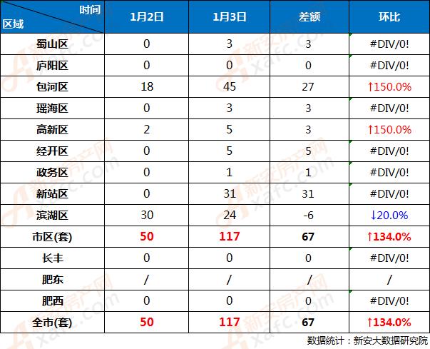 1月2日和1月3日合肥市各区商品房网签成交对比
