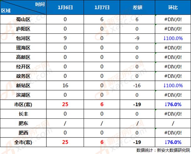 1月6日和1月7日合肥市各区商品房网签成交对比