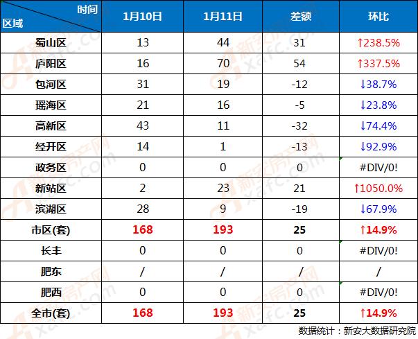 1月10日和1月11日合肥市各区商品房网签成交对比