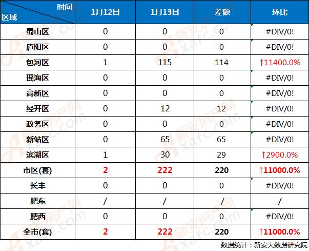 1月12日和1月13日合肥市各区商品房网签成交对比